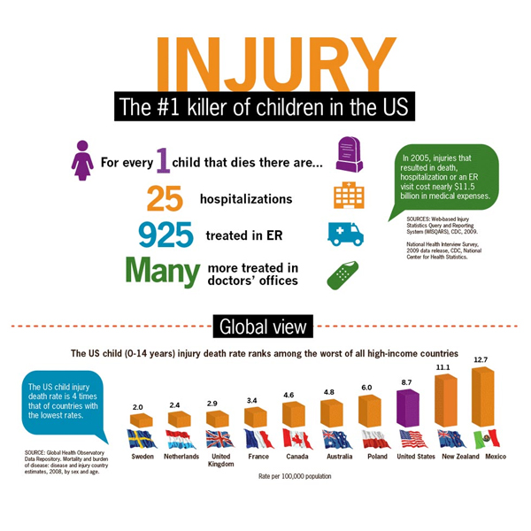 Personal Injury - Children